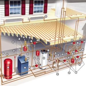 Фотографія Опалення і водопровід в будинку розрахунок системи